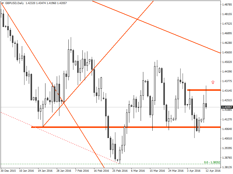 GBP/USD -Daily chart