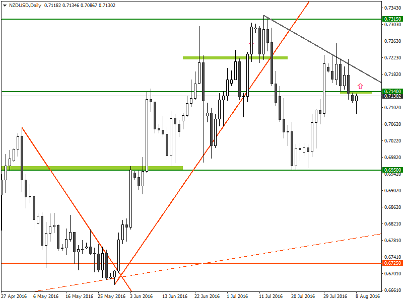 Trade Recommendation for the NZD/USD