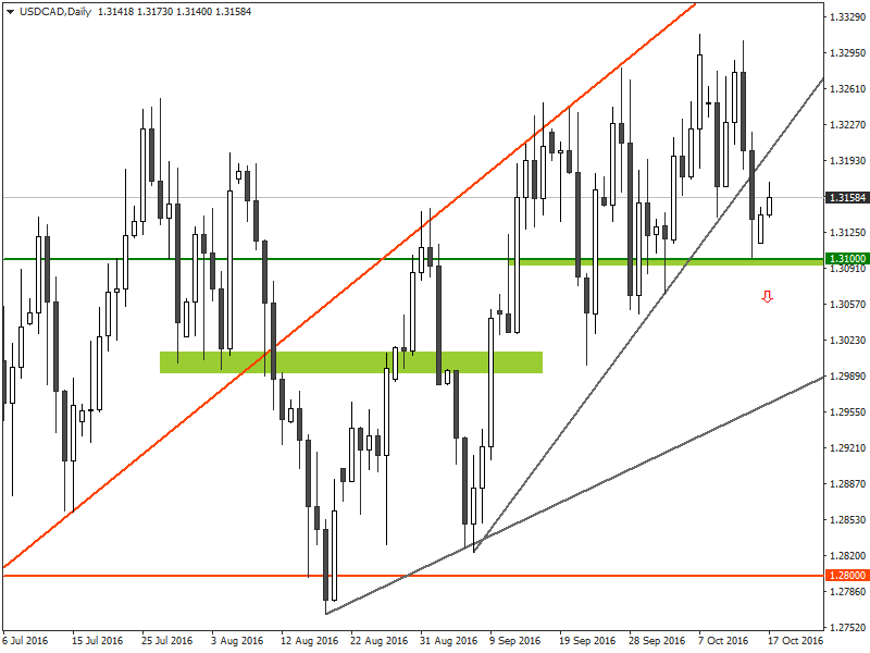 USDCAD - Technical Analysis for Binary Options and Forex