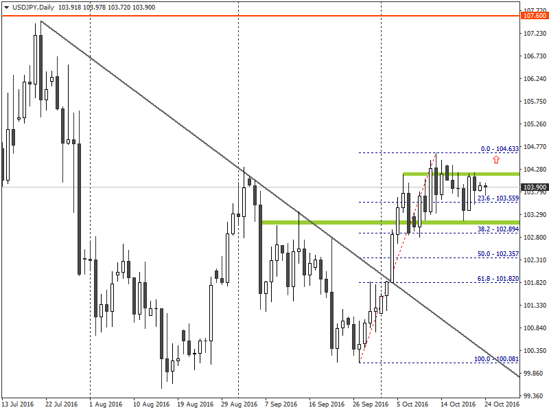 USDJPY - Technical Analysis for Binary Options and Forex