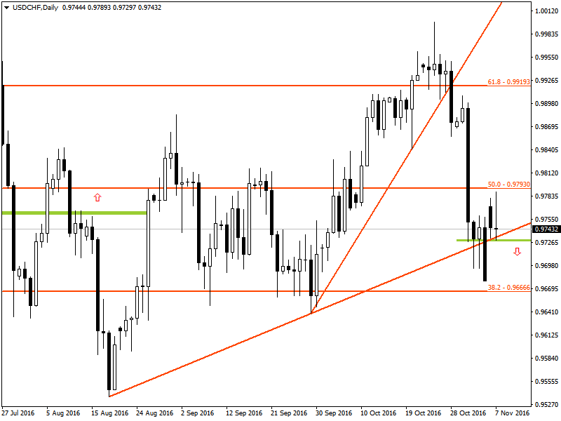 USDCHF - Technical Analysis for Binary Options and Forex Brokers
