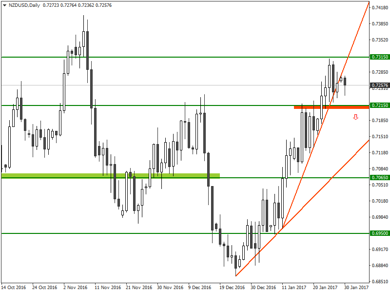 NZD/USD Analysis for Binary Options Brokers