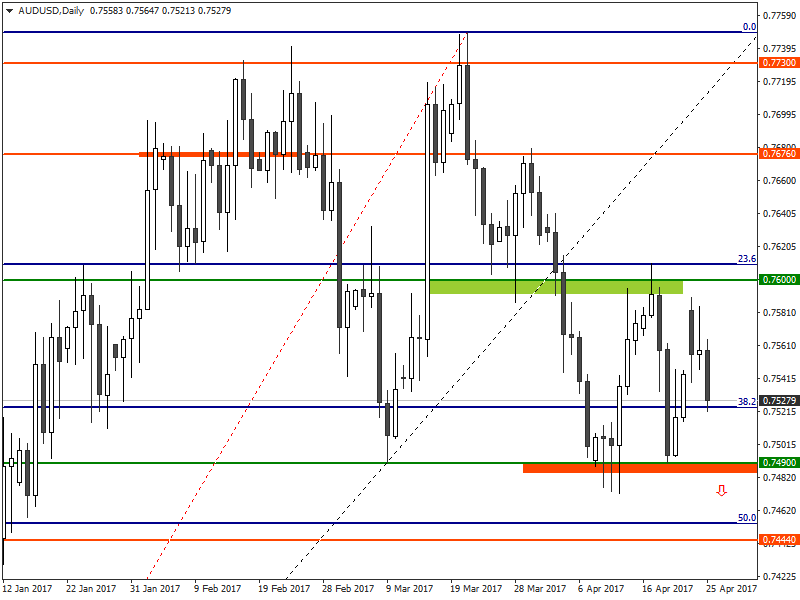 AUDUSD Analysis for binary options brokers