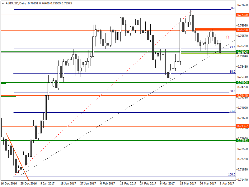 AUD/USD - Forecast for US binary options brokers