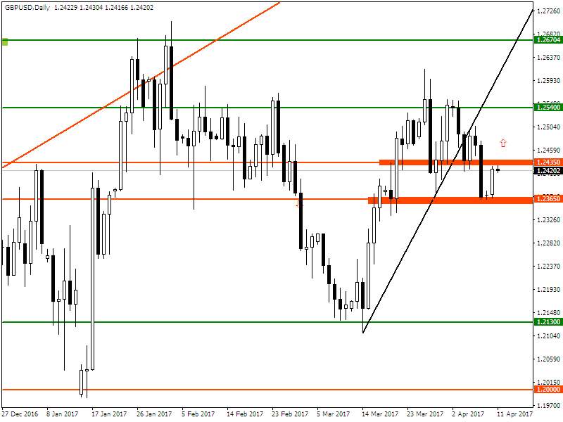 GBPUSD Analysis for US Binary options brokers