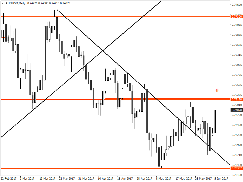 AUD/USD analysis for us binary options