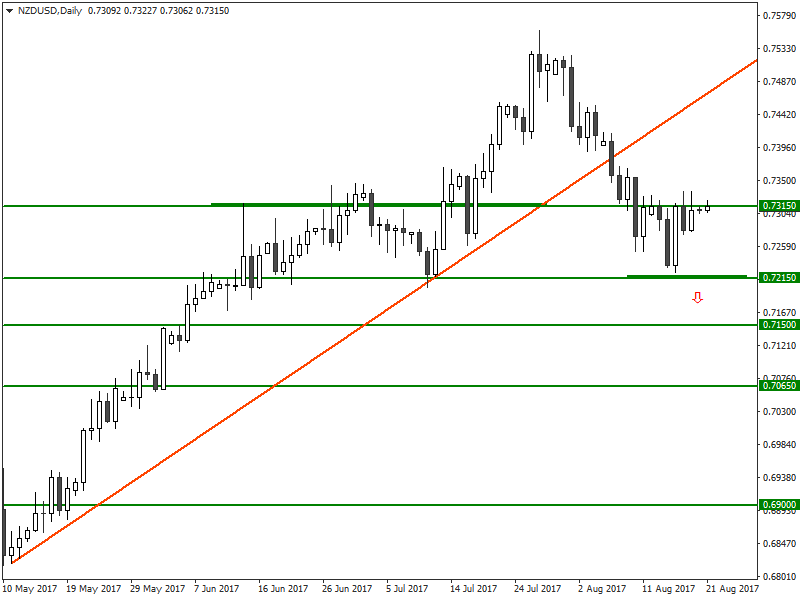 NZD / USD Analysis for Binary options brokers