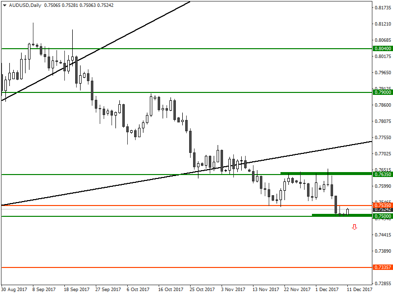 AUDUSD Analysis for US Binary options brokers