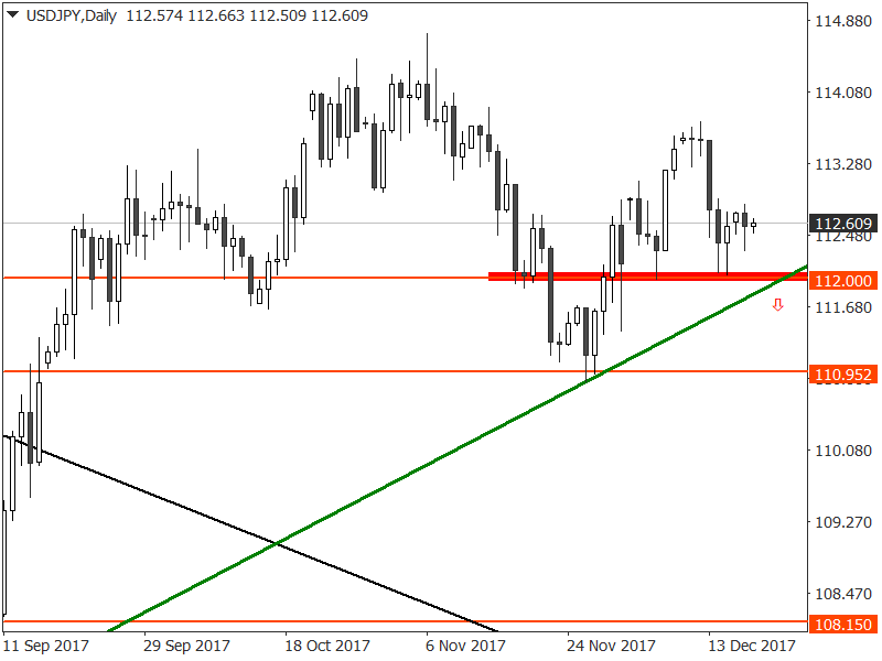 USD/JPY Tests Support Near 112 00 as forecast for US
