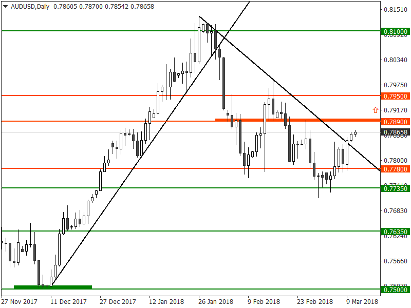 AUD/USD weekly analysis for NADEX - 12th March 2018