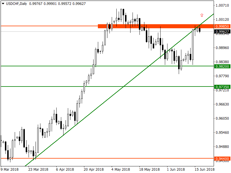 USD/CHF Climbs Up to Test Key Resistance as US Existing Home