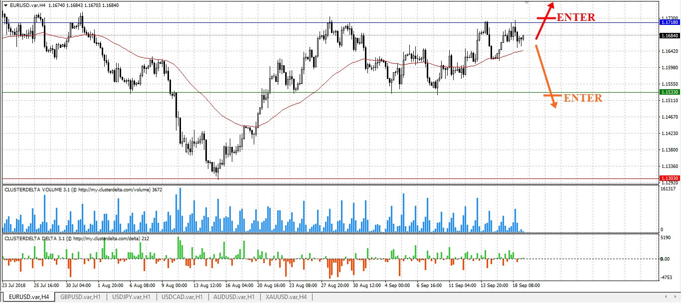 EURUSD Forecast for US Binary options brokers