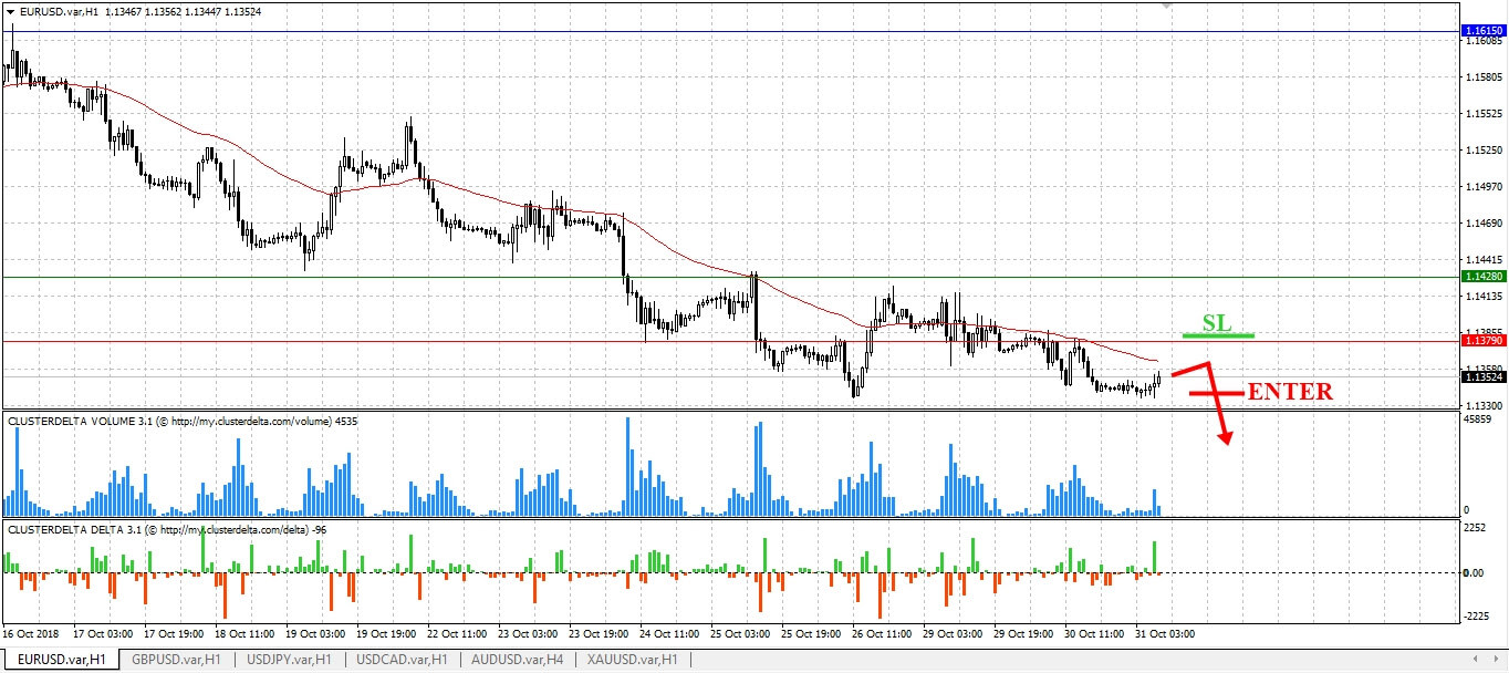 GBPUSD Analysis for Binary options brokers