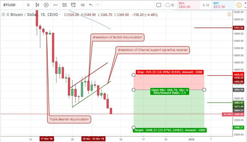 Trade btcusd binary options