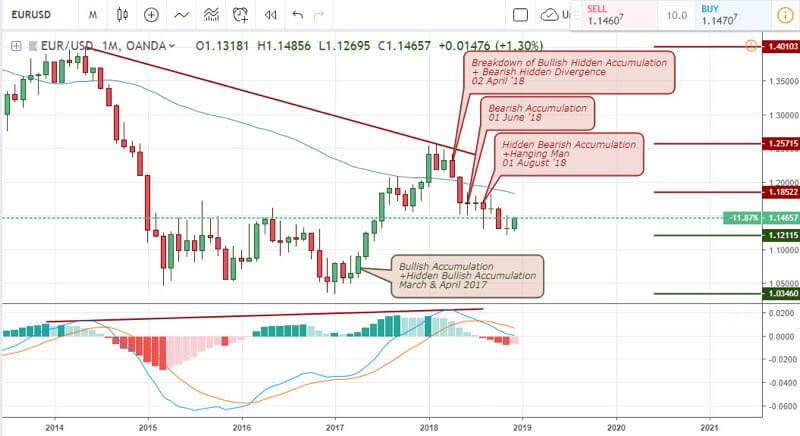 EURUSD Analysis for US binary options - January 3 2019