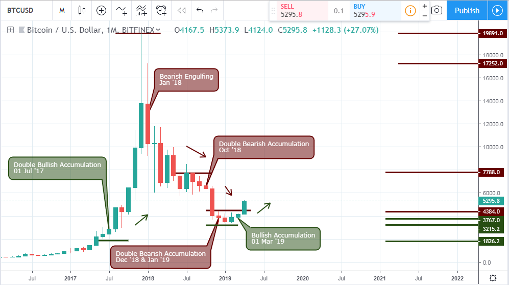 BTCUSD - monthly chart - April 11 2019