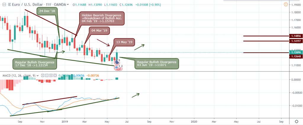 EURUSD outlook - weekly chart - June 8 2019