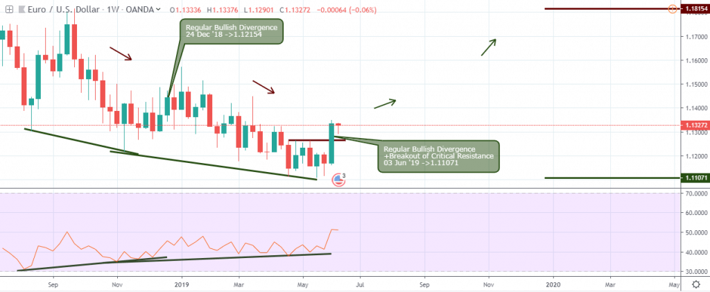 EURUSD Outlook - Weekly Chart - June 12 2019