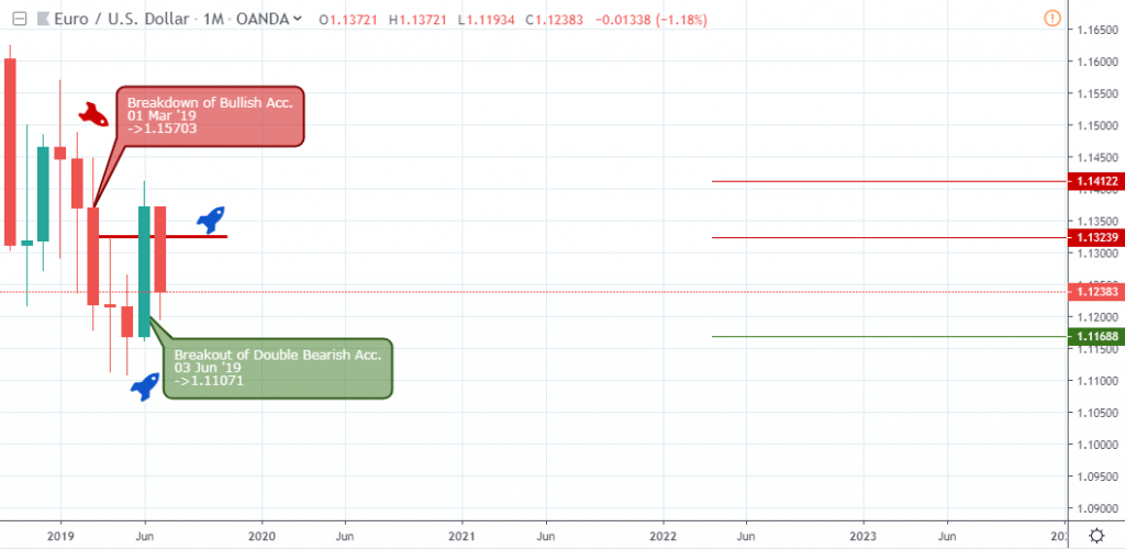 EURUSD Monthly Chart - July 17 2019
