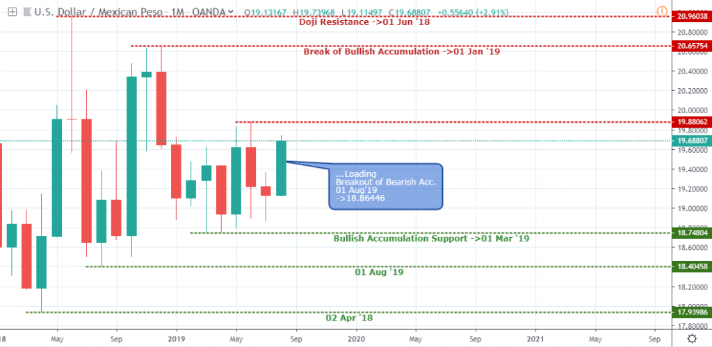 USDMXN Monthly Chart - August 8 2019