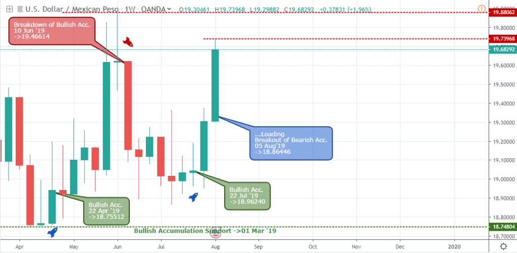 USDMXN Weekly Chart - August 8 2019