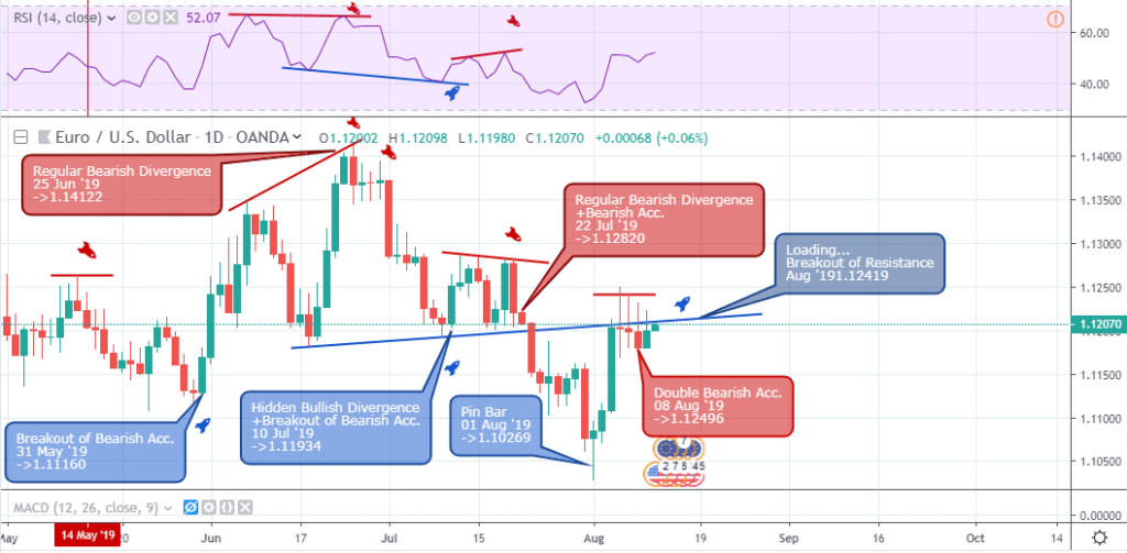 EURUSD Outlook - Daily Chart - August 13 2019