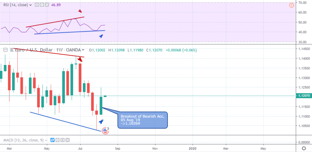 EUR/USD Outlook - Weekly Chart - August 13 2019