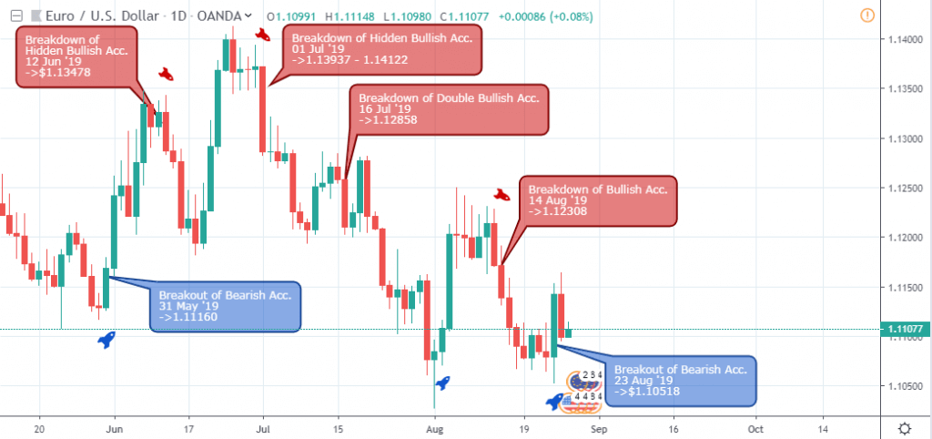 EUR/USD Outlook - Weekly Chart - August 29
