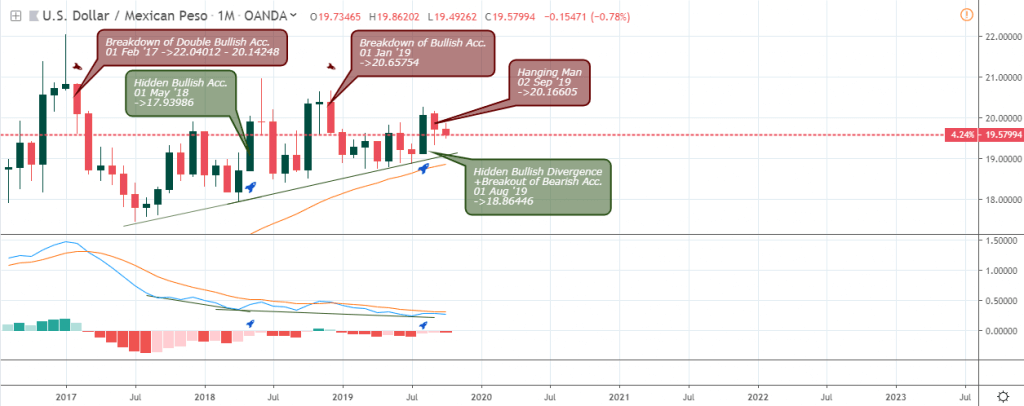 USDMXN Outlook - Monthly Analysis - October 9 2019