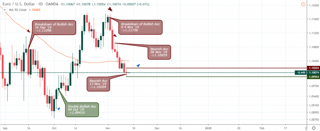 EURUSD Outlook - Daily Chart - Nov 15 2019