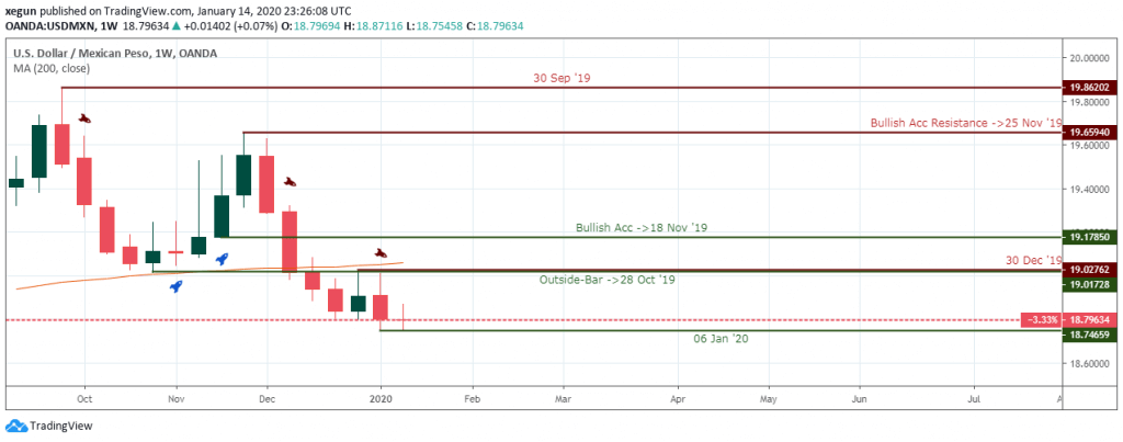 USDMNX Outlook - Weekly Chart - January 16 2020