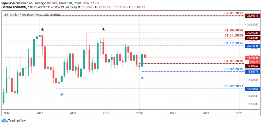 USDMNX Outlook - Monthly Chart - May 5 2020
