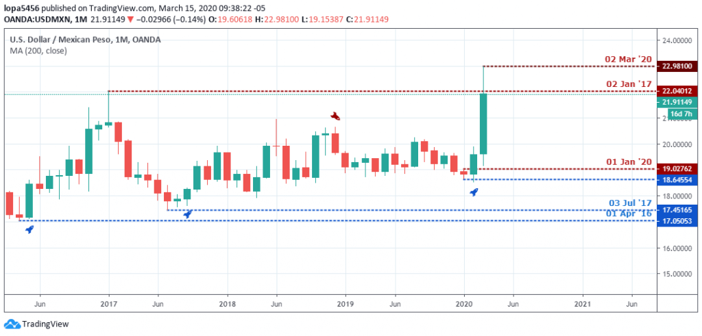 USDMXN Outlook - Monthly Chart - March 22 2020