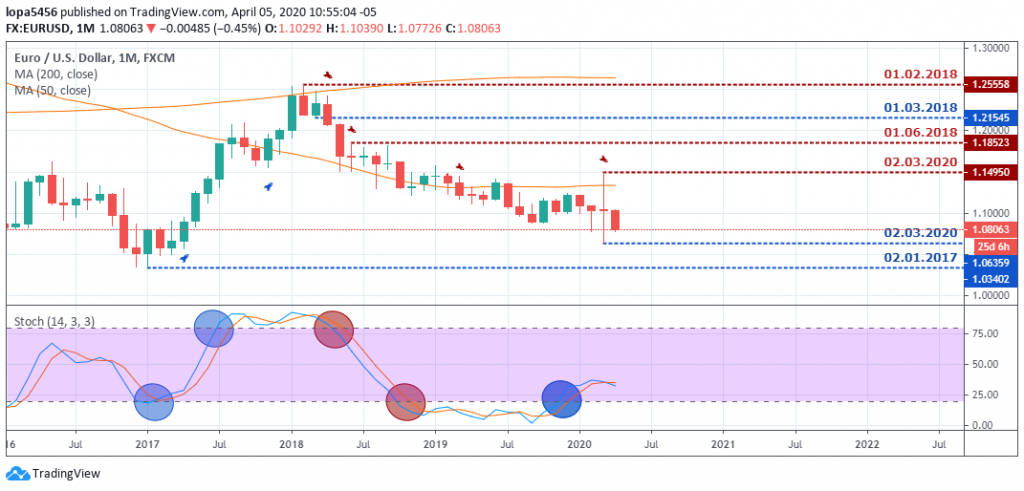 EURUSD Outlook - Monthly Chart - April 9 2020
