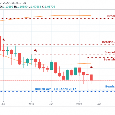 EURUSD Weekly Outlook & Technical – April 23 2020