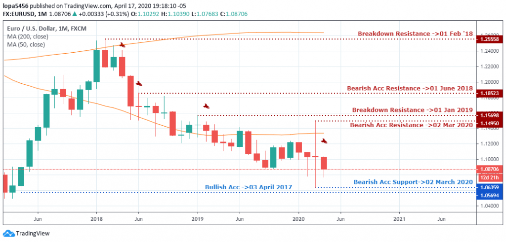EURUSD Outlook - Monthly Chart - April 23 2020
