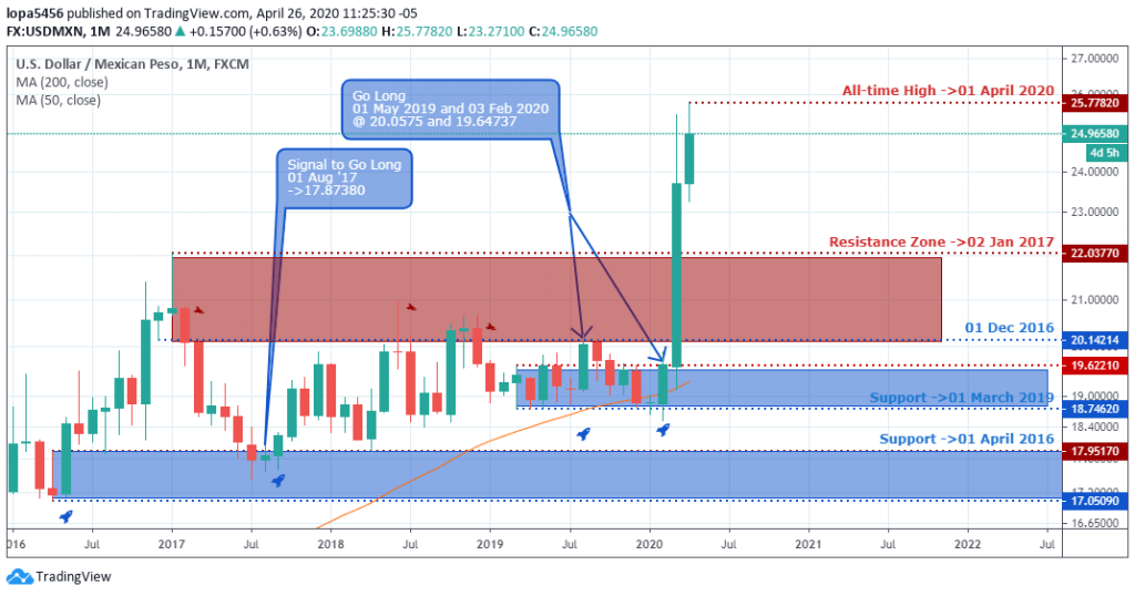 USDMXN Outlook - Monthly Chart - April 30 2020