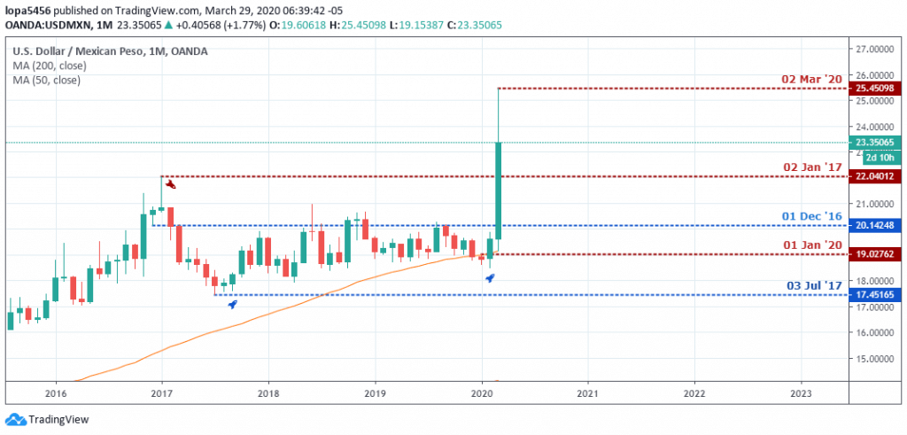 USDMXN Outlook - Monthly Chart - April 3 2020