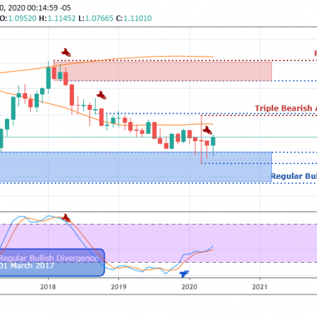 EUR/USD Weekly Outlook & Technical – June 4 2020