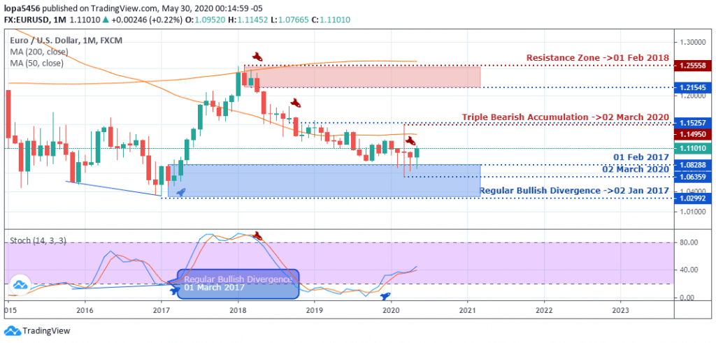 EUR/USD analysis - monthly chart - June 4 2020