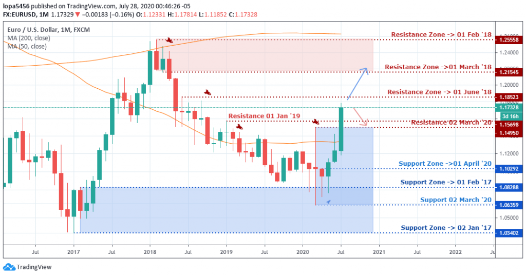 EURUSD outlook - Monthly Chart - July 28 2020