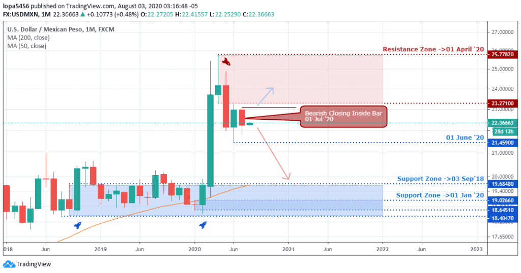 USDMXN forecast - monthly chart - August 5 2020