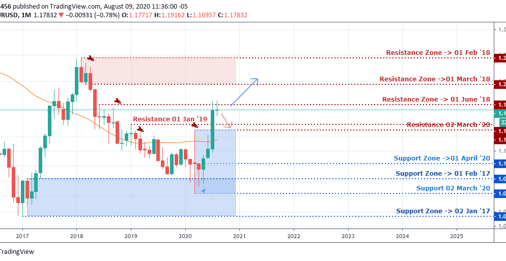 EUR/USD Weekly Outlook & Technical – August 11 2020
