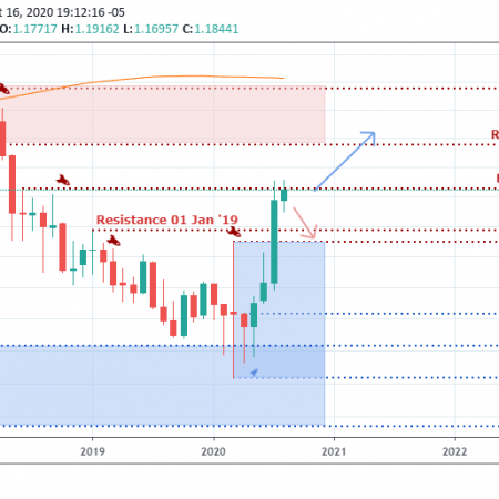EURUSD Weekly Outlook & Technical – August 19 2020