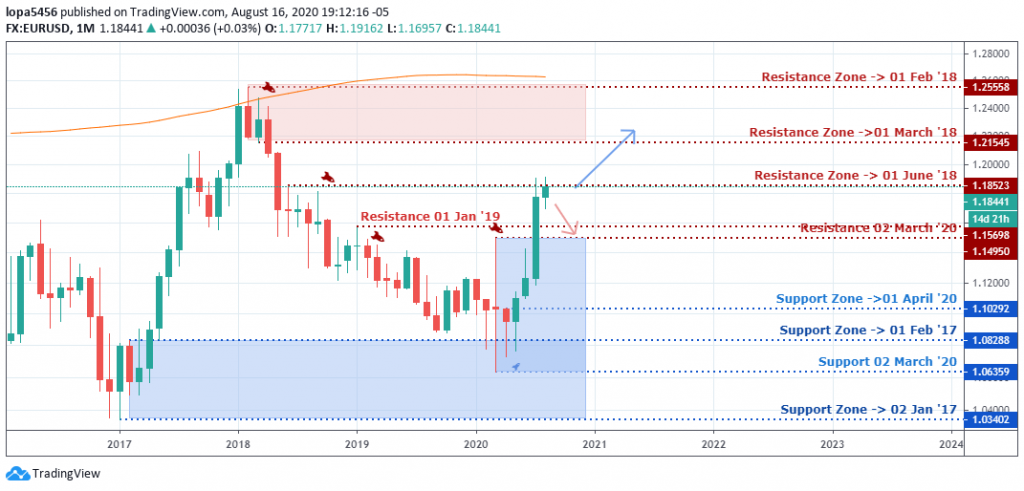 EURUSD Outlook - Monthly Chart - August 19 2020