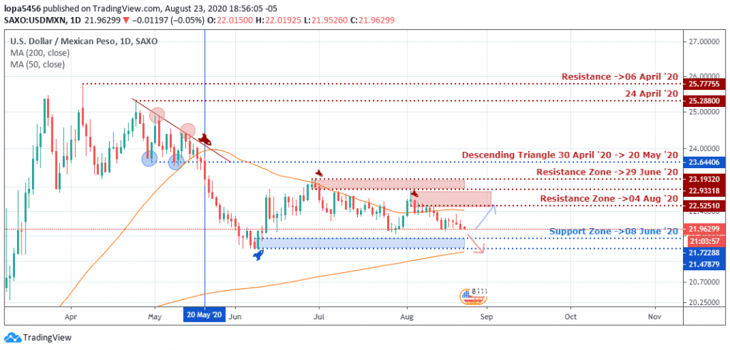 USDMXN Outlook - Daily Chart - August 27, 2020
