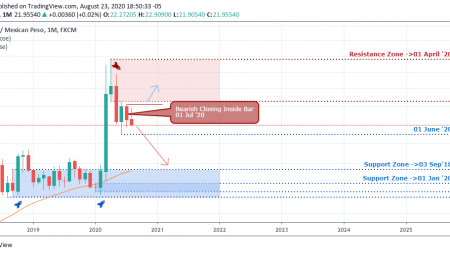 USDMXN – Weekly Outlook –  August 27 2020