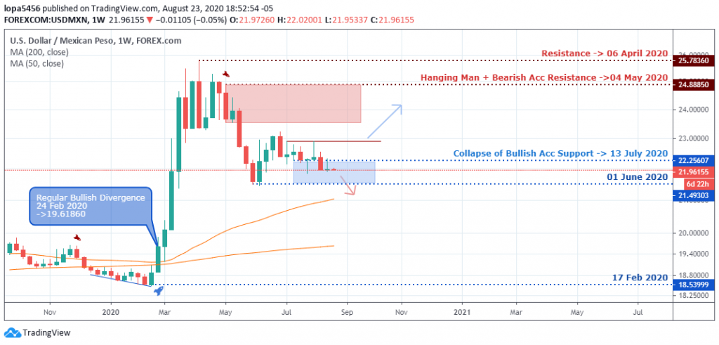 USDMXN Outlook - Weekly Chart - August 27, 2020
