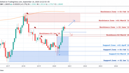 EUR/USD Weekly Outlook & Technical – September 16 2020