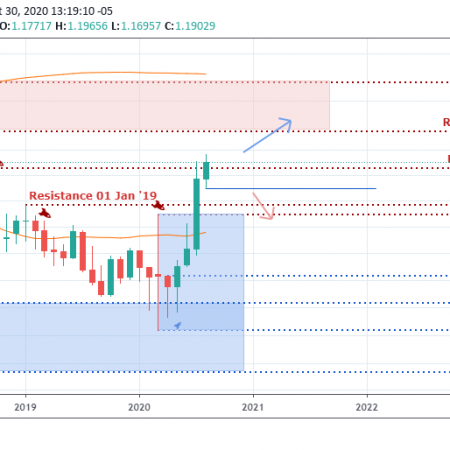 EUR/USD Weekly Outlook & Technical – September 1 2020